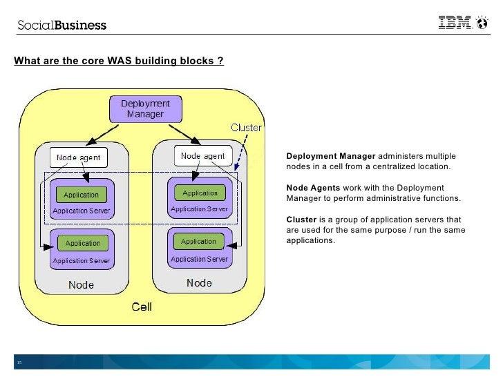 Websphere Application Server Administration Using Jython Pdf