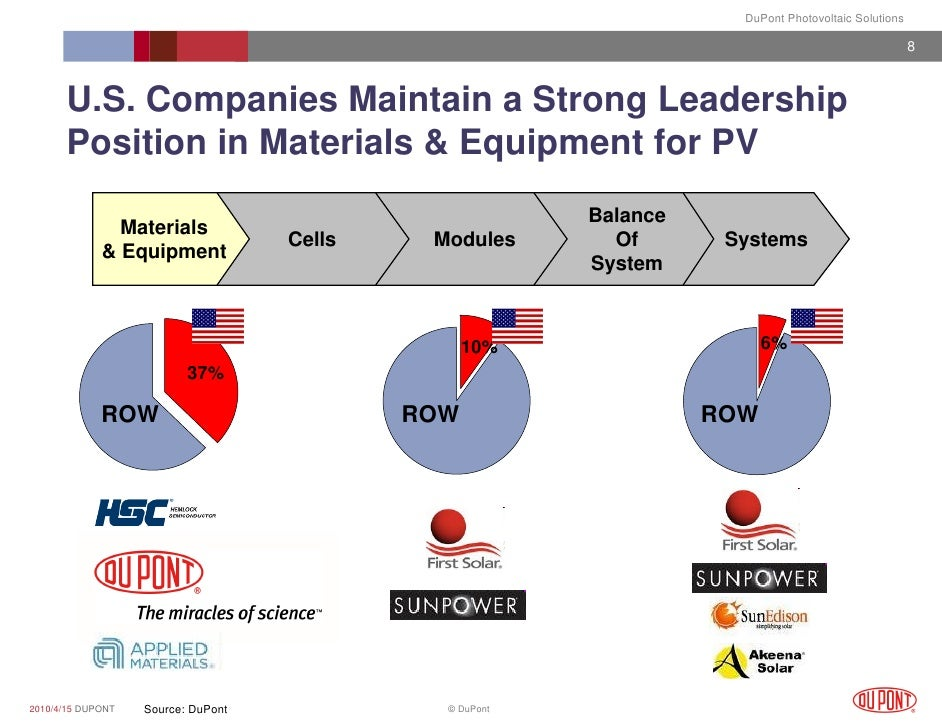 china photovoltaic industry the role of The photovoltaic (pv) industry in china has been developed at a remarkable speed, being supported by the governments and the pv product demand from the international market especially in the developed countries however, the pv industry in china, now, is coped with a severe challenge due to the several causes the analysis in the way of swot was conducted to figure out the appropriate.