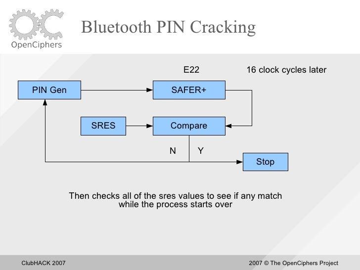 Bluetooth PIN Cracking                                               E22            16 clock cycles later     PIN Gen     ...