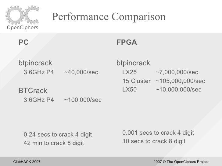 Performance Comparison    PC                               FPGA    btpincrack                       btpincrack      3.6GHz...