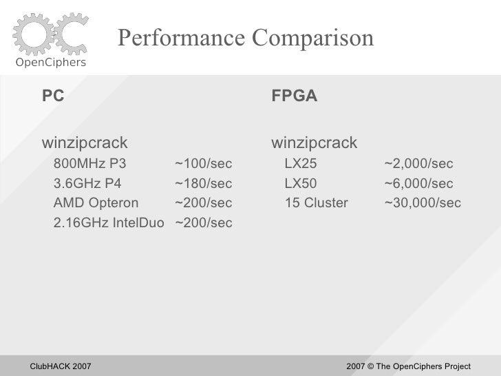Performance Comparison    PC                               FPGA    winzipcrack                      winzipcrack      800MH...