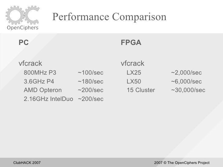 Performance Comparison    PC                               FPGA    vfcrack                          vfcrack      800MHz P3...