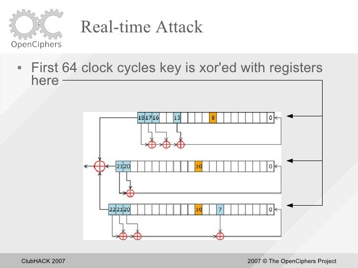 Real-time Attack       First 64 clock cycles key is xor'ed with registers       here         ClubHACK 2007               ...