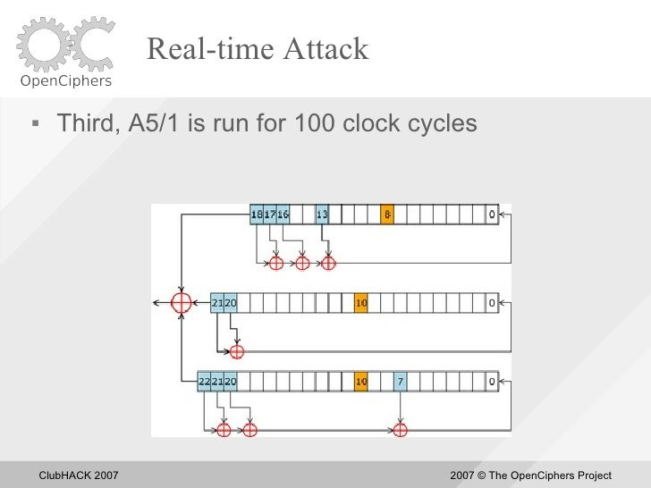 Real-time Attack       Third, A5/1 is run for 100 clock cycles         ClubHACK 2007                         2007 © The O...