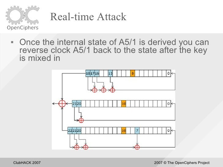 Real-time Attack       Once the internal state of A5/1 is derived you can       reverse clock A5/1 back to the state afte...