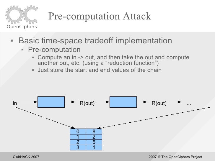 Pre-computation Attack          Basic time-space tradeoff implementation             Pre-computation                  C...
