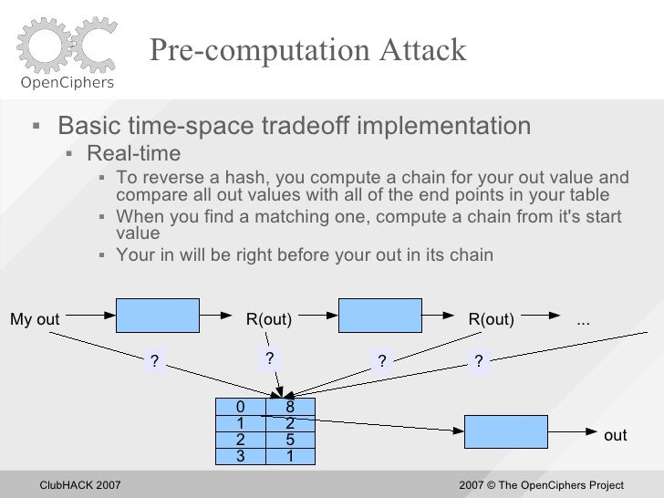 Pre-computation Attack         Basic time-space tradeoff implementation              Real-time                   To rev...