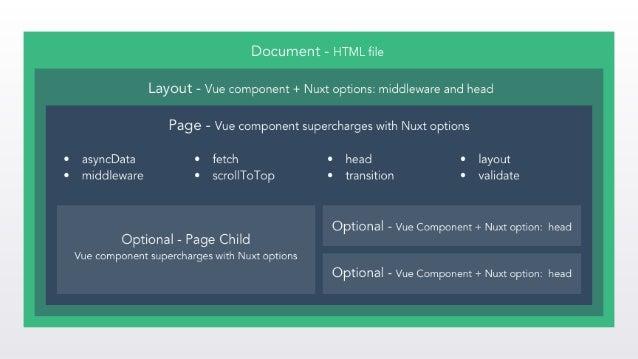 Nuxt JS Introdruction