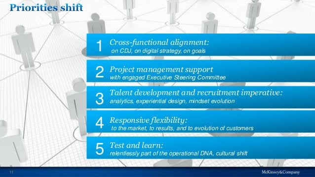 Cross-functional alignment: on CDJ, on digital strategy, on goals1 Project management support with engaged Executive Steer...