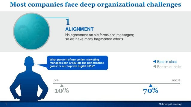 5 70%10% 0% 100% Best in class Bottom quartile No agreement on platforms and messages; so we have many fragmented efforts ...