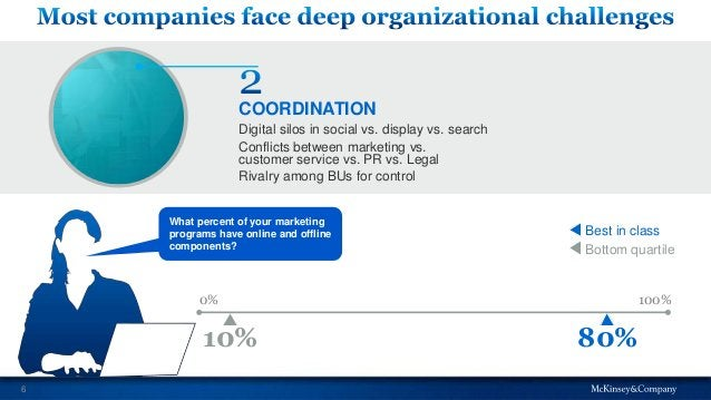 6 What percent of your marketing programs have online and offline components? Digital silos in social vs. display vs. sear...