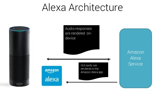 amazon alexa voice enabled apps training bigdata. Black Bedroom Furniture Sets. Home Design Ideas