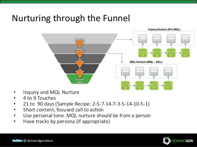 Lead Nurturing: Content Strategy for Mid-Funnel