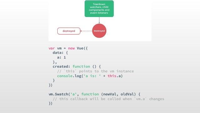 """Directives v-bind <!-- full syntax --> <a v-bind:href=""""url""""></a> <!-- shorthand --> <a :href=""""url""""></a> v-on <!-- full sy..."""