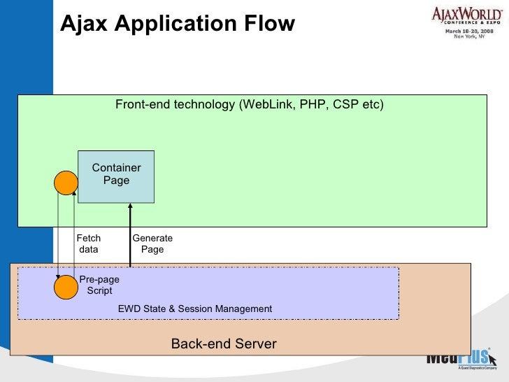 Ajax Application Flow Container Page Fetch data Pre-page Script EWD State & Session Management Back-end Server Front-end t...