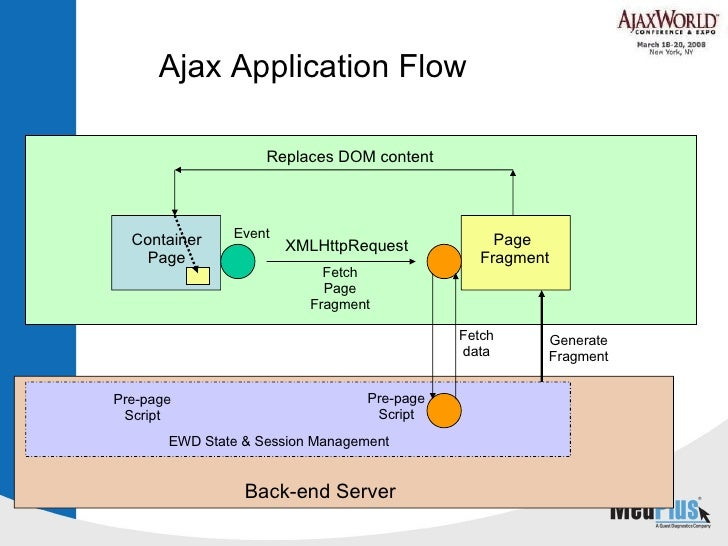 Ajax Application Flow Container Page Fetch Page Fragment Page  Fragment Fetch data Event Replaces DOM content Pre-page Scr...