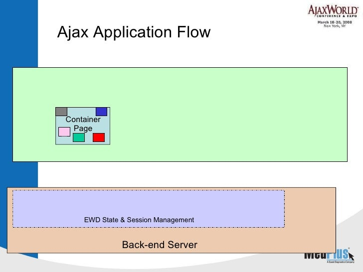 Ajax Application Flow Container Page EWD State & Session Management Back-end Server