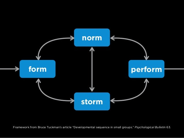 """form norm storm perform Skill Share Team Norms The Four- Player Model Timeboxing Framework from Bruce Tuckman's article """"D..."""