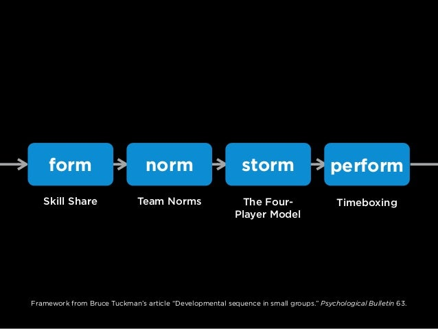 form norm storm perform Skill Share Team Norms TimeboxingThe Four- Player Model