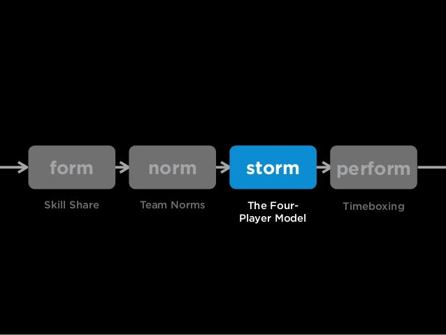storming happens when teams avoid dialogue