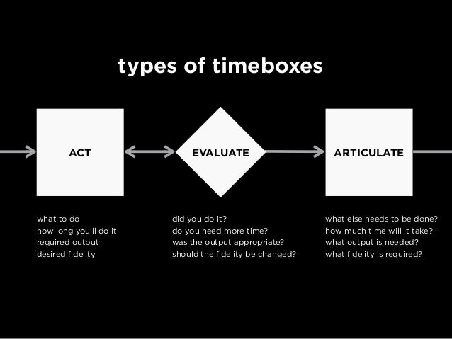 types of timeboxes generate low-fi design ideas do it for 10 minutes at least 8 ideas sketches on Post-Its created low-fi ...