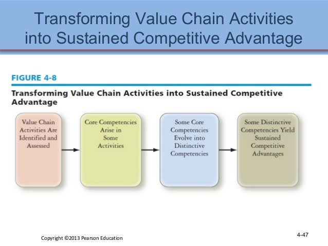 value chain for competitive advantage Major strategy frameworks | value chain the higher the competitive advantage the service component in a value chain considers the value in maintaining their.