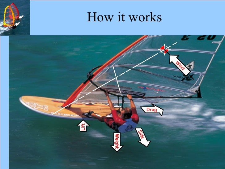 Best Places to Learn to Windsurf for Beginners ...