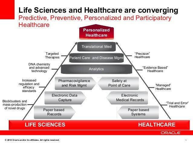 Data Driven Health Care Enterprise