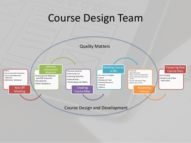 Instructional Design Certificate Courses Open Source User Manual