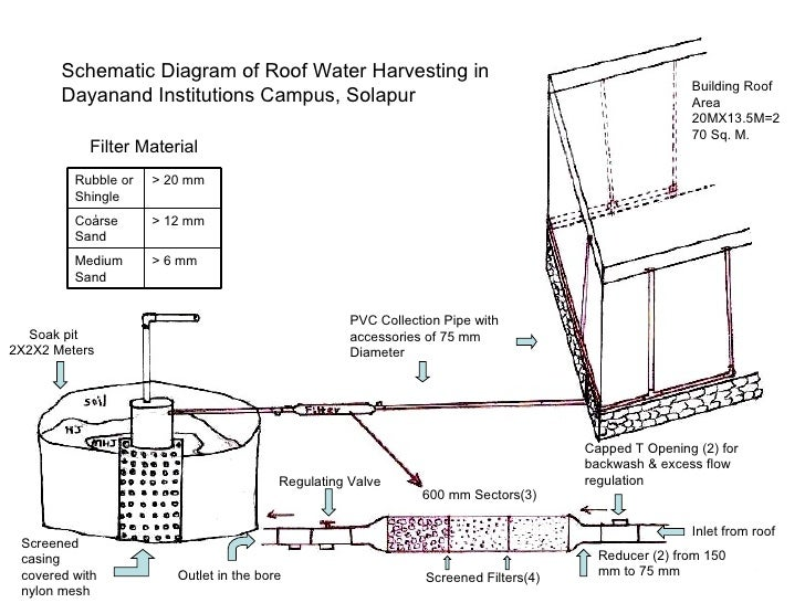 study rain water harvesting Rainwater harvesting (rwh) systems are progressively becoming a part of the sustainable water management measures however, they require a careful study to assess their feasibility, especially in large buildings, since they employ considerable investment costs and, in some cases, long payback periods.