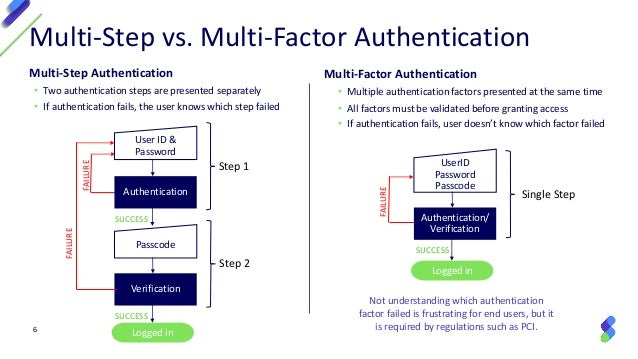 Security 101: Multi-Factor Authentication for IBM i