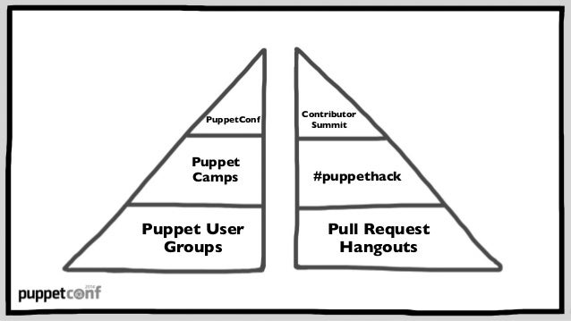 State of the Puppet Community: PuppetConf 2014