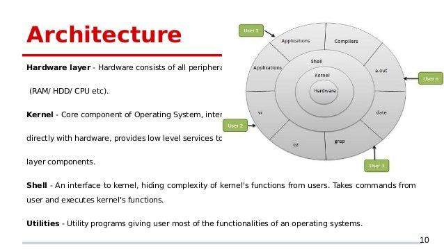linux os basics devops training in hyderabad CPU Parts CPU Block Diagram