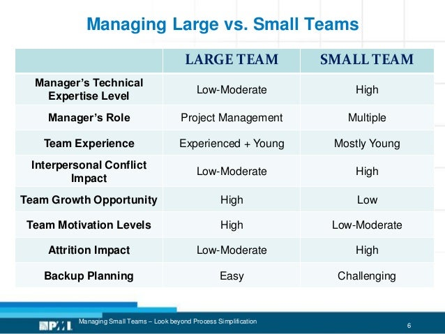 6 Managing Large vs. Small Teams Managing Small Teams – Look beyond Process Simplification LARGE TEAM SMALL TEAM Manager's...