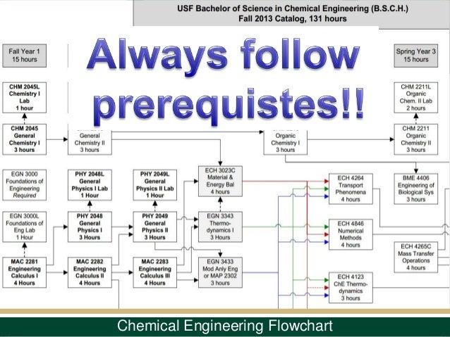 mechanical engineering flowchart ucf edgrafik - Flowchart Computer Program