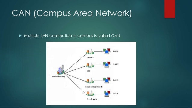 Ccna ppt day 1 12 can campus area network sciox Image collections