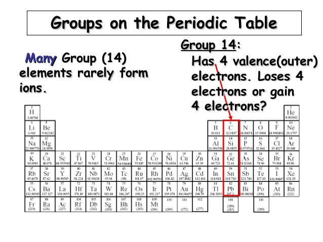 Periodic table name of group 14 gallery periodic table and periodic table name of group 14 thank you for visiting flavorsomefo nowadays were excited to declare that we have discovered an incredibly interesting urtaz Gallery