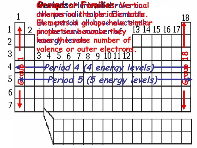 Day 11 periodic table for Table th horizontal