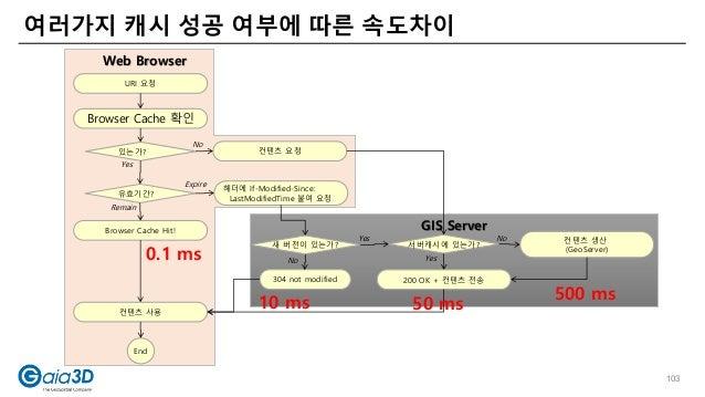 여러가지 캐시 성공 여부에 따른 속도차이 Text Text Web Browser GIS Server URI 요청 Browser Cache 확인 있는가? 유효기간? Browser Cache Hit! End 헤더에 If...