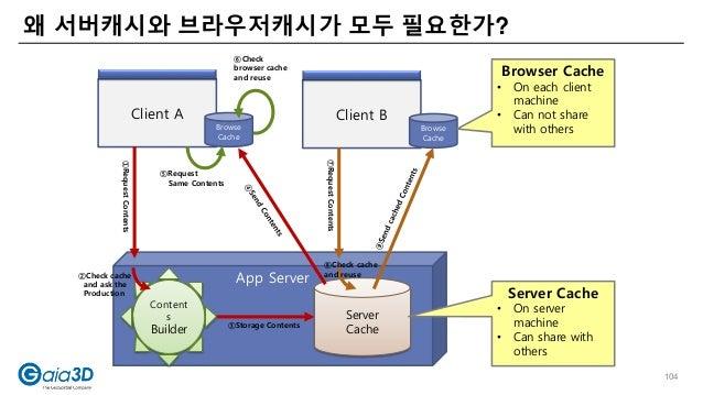 왜 서버캐시와 브라우저캐시가 모두 필요한가? Client A App Server Server Cache Content s Builder Browse Cache Client B Browse Cache ①RequestCon...
