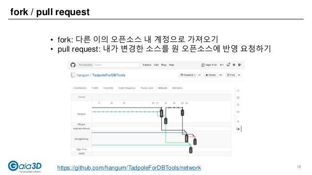 fork / pull request https://github.com/hangum/TadpoleForDBTools/network • fork: 다른 이의 오픈소스 내 계정으로 가져오기 • pull request: 내가 ...