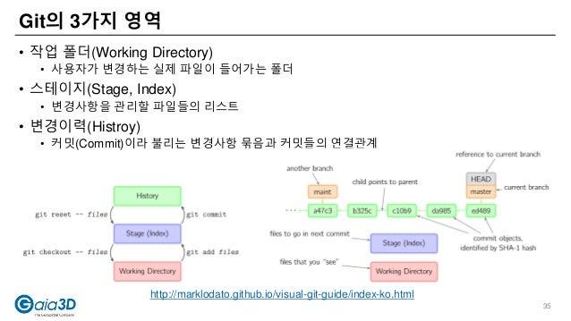 Git의 3가지 영역 • 작업 폴더(Working Directory) • 사용자가 변경하는 실제 파일이 들어가는 폴더 • 스테이지(Stage, Index) • 변경사항을 관리할 파일들의 리스트 • 변경이력(Histroy...