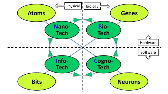 Atoms Genes Bits Neurons Bio- Tech Nano- Tech Cogno- Tech Info- Tech Software Hardware BiologyPhysical