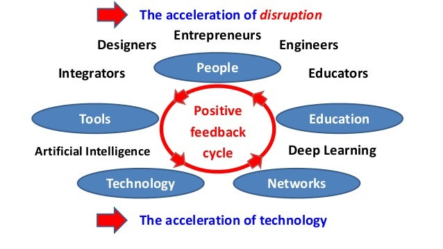 People Technology Education Networks Tools Positive feedback cycle Designers Entrepreneurs Engineers EducatorsIntegrators ...
