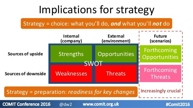 Implications for strategy Strategy = choice: what you'll do, and what you'll not do Strengths Weaknesses Opportunities Thr...