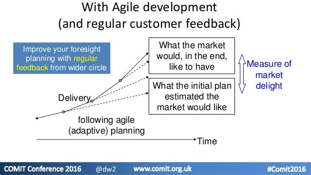 With Agile development (and regular customer feedback) What the market would, in the end, like to have What the initial pl...