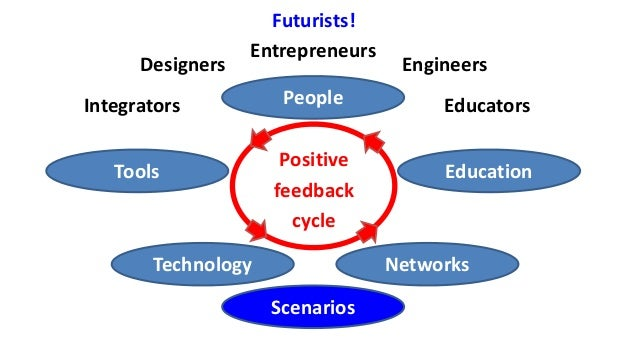 People Technology Education Networks Tools Positive feedback cycle Designers Entrepreneurs Engineers Futurists! Scenarios ...