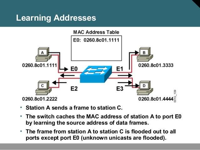 mac address layer 2 switch