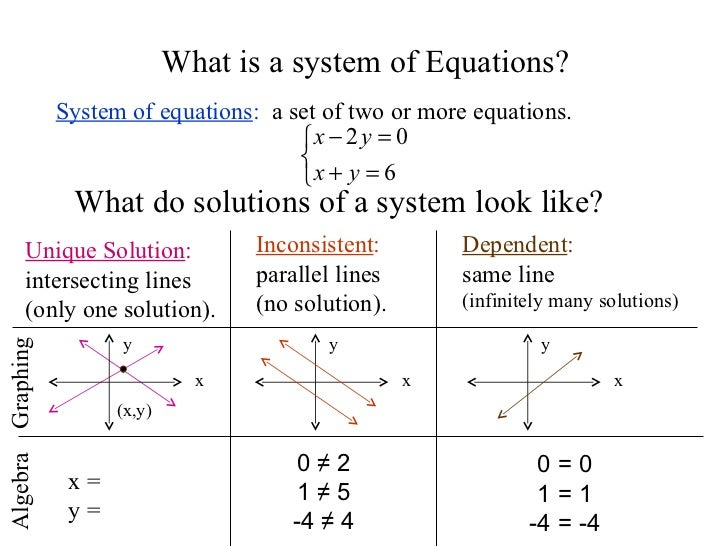 solving systems of equationsgraphing and elimination 4 728