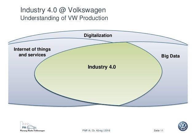 Seite 11PMF/A | Dr. König | 2016 Big Data Digitalization Internet of things and services Industry 4.0 Industry 4.0 @ Volks...